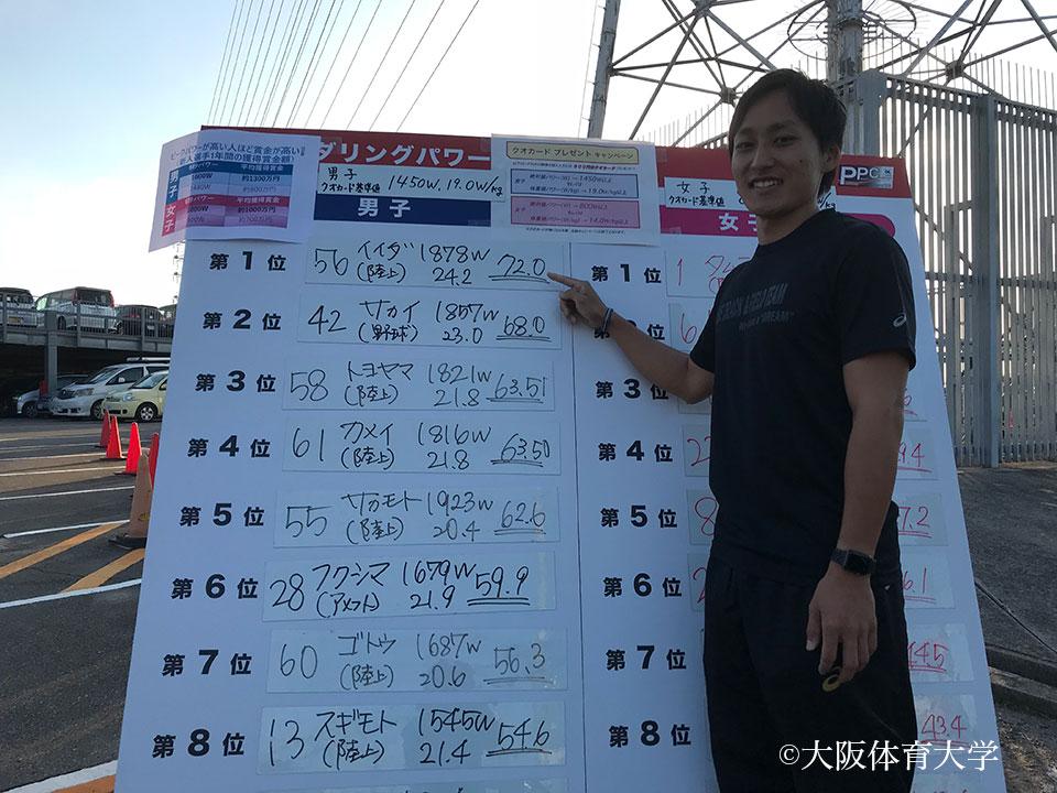 男子の部で優勝した飯田選手は、過去4大学でトップだった近畿大学(1832W)の記録を更新